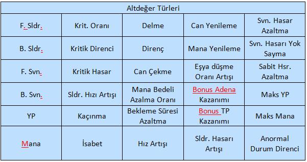 Lineage-2-Revolution-Mobil-MMORPG-Ekipman-Alt-Deger-Turleri-1